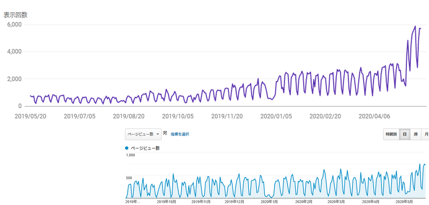 Google search_analytics nissho-astec.co.jp